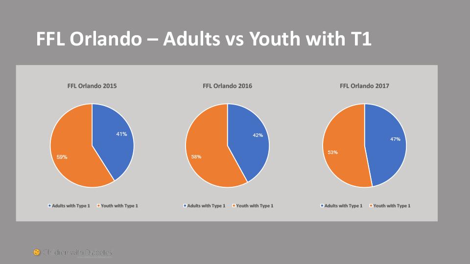 Slide Adult vs Youth CWD FFL
